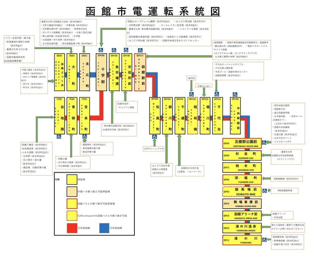 函館交通-函館路面電車(函館市電),函館市電一日券