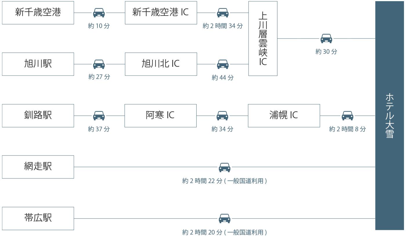 到北海道層雲峽交通方式整理(高速巴士,道北巴士,飯店接駁巴士)