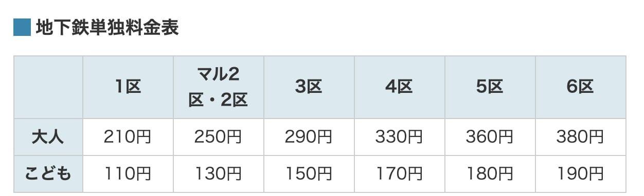 札幌市區交通|札幌市營地下鐵、 札幌地鐵一日券