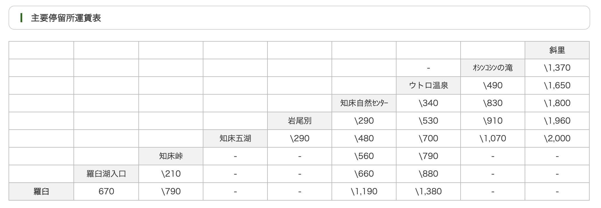 北海道知床五湖交通票券|知床周遊券