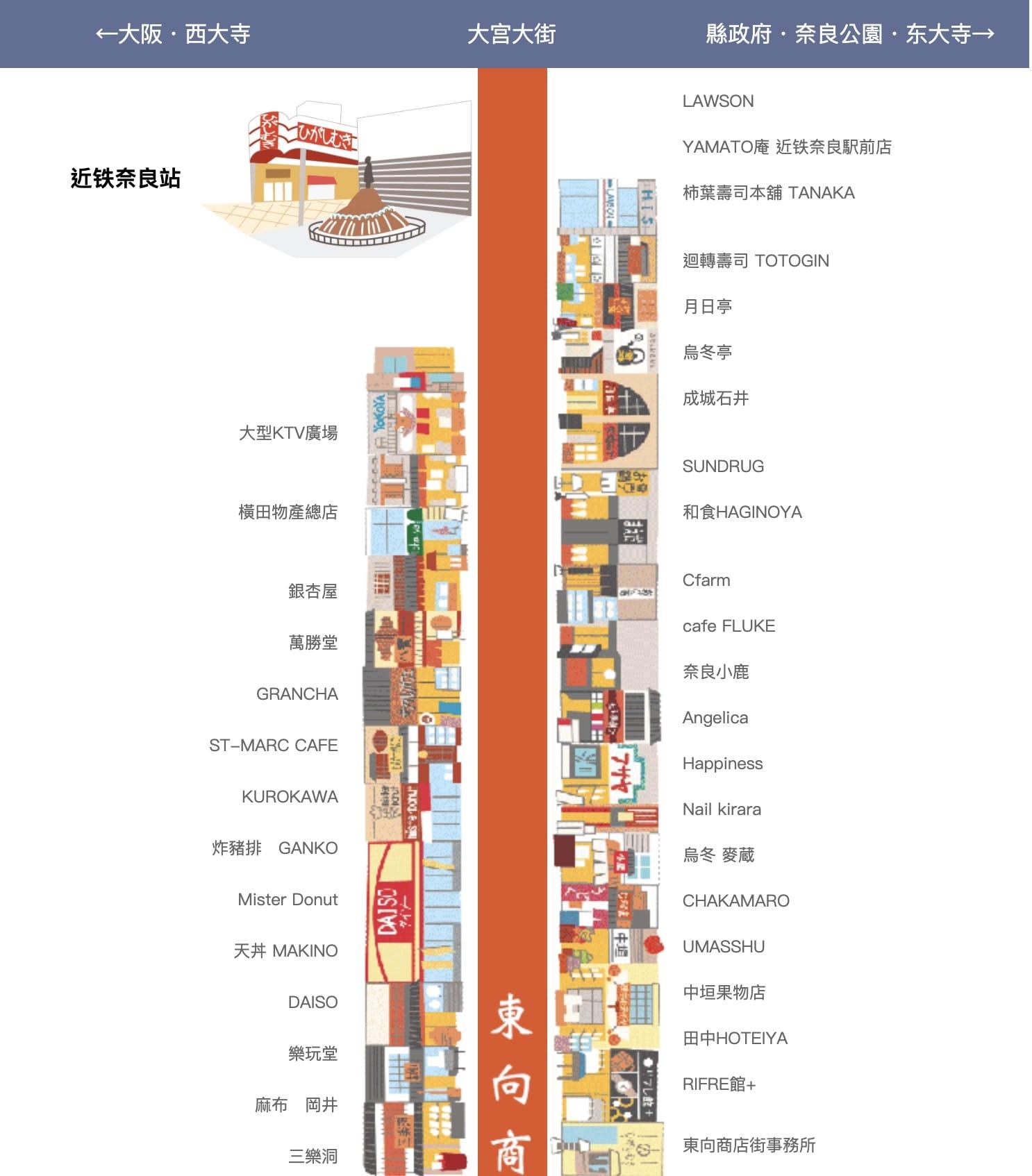 奈良逛街 奈良東向商店街逛街整理(美食餐廳、店家、藥妝、雜貨)