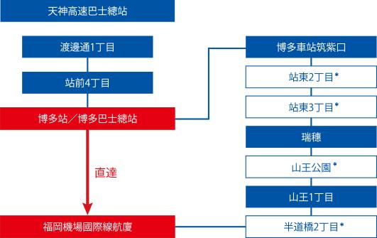 福岡機場搭巴士到博多天神、福岡機場巴士票券