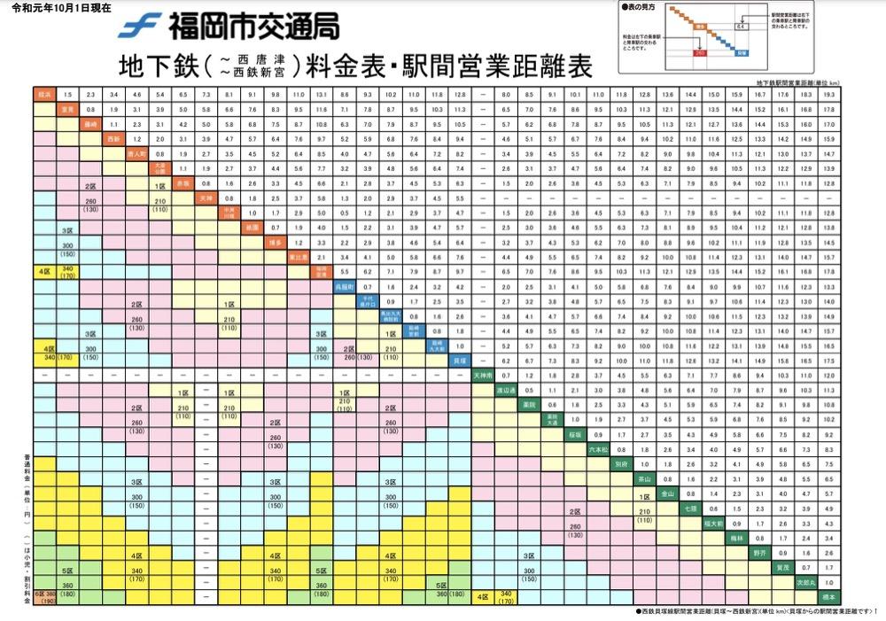 福岡市區交通|福岡地鐵搭車方式、福岡地鐵交通票券