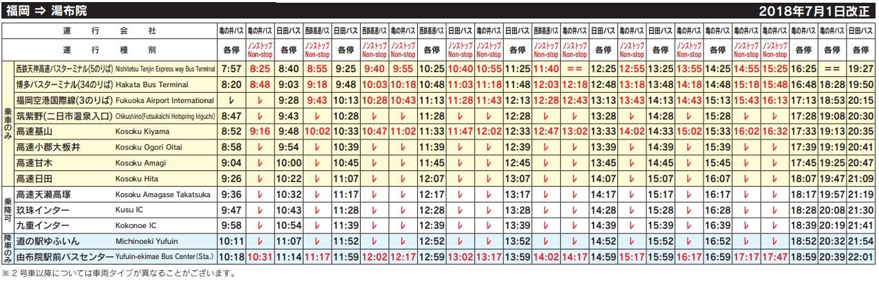 2019博多,熊本,別府,大分到由布院(湯布院)交通(JR鐵路,巴士)