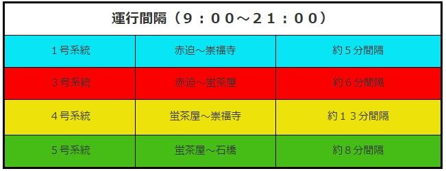 [長崎景點交通]長崎路面電車介紹+長崎電車一日券
