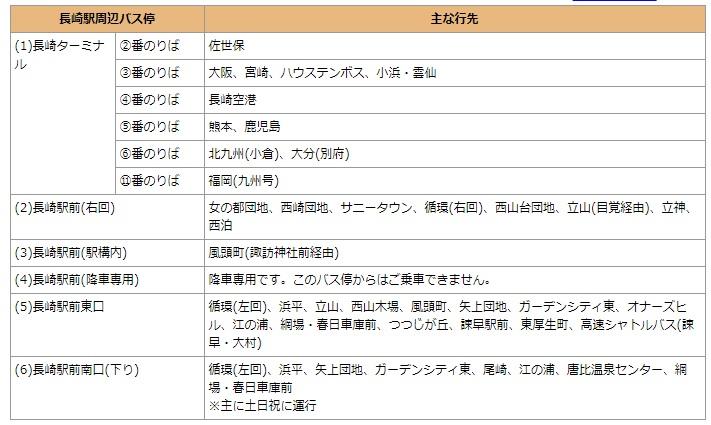 九州長崎車站設施寄物、觀光案內所、巴士路面電車搭車處
