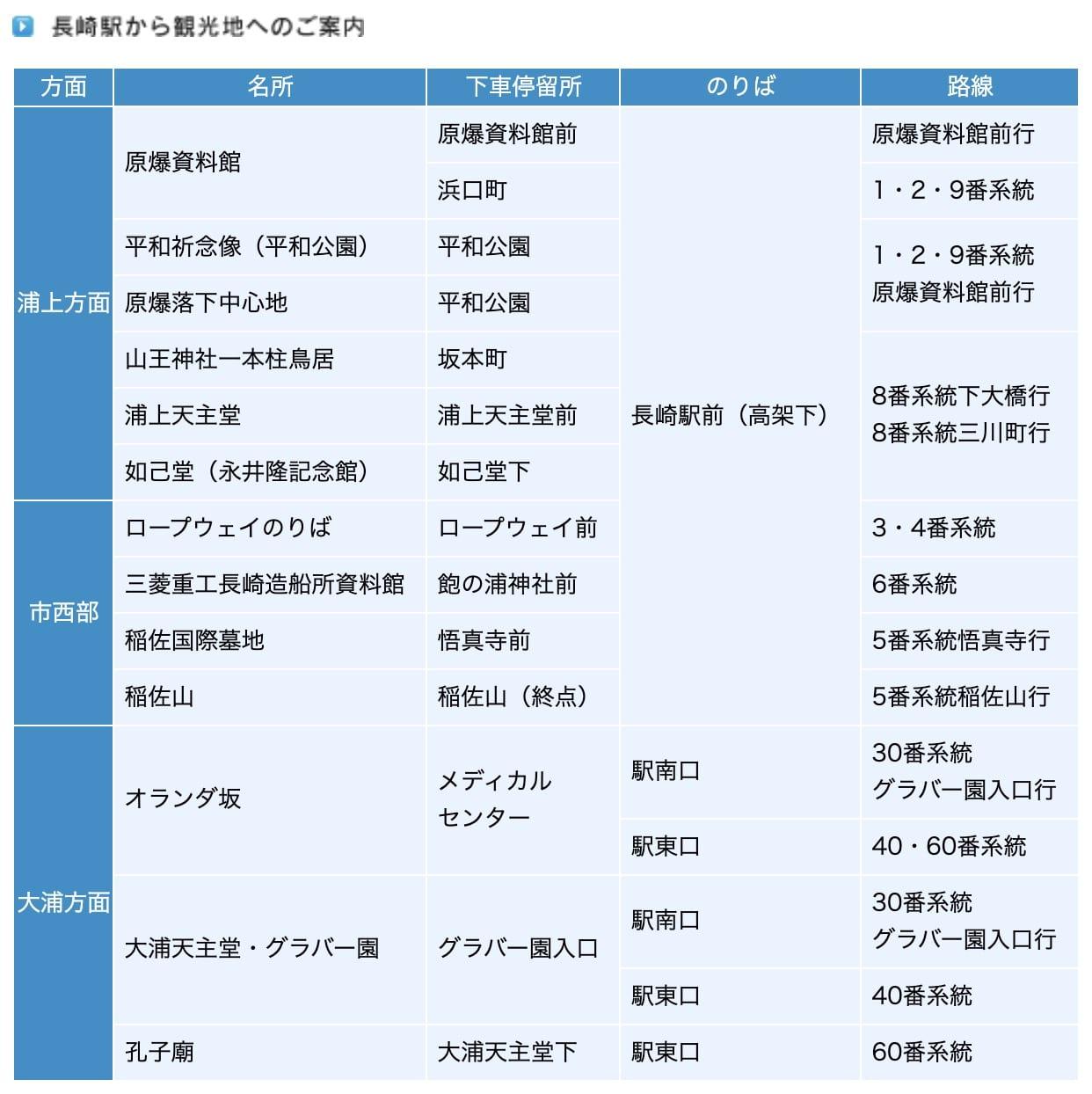 長崎交通|長崎路面電車、長崎巴士、長崎縣營巴士、JR九州鐵路