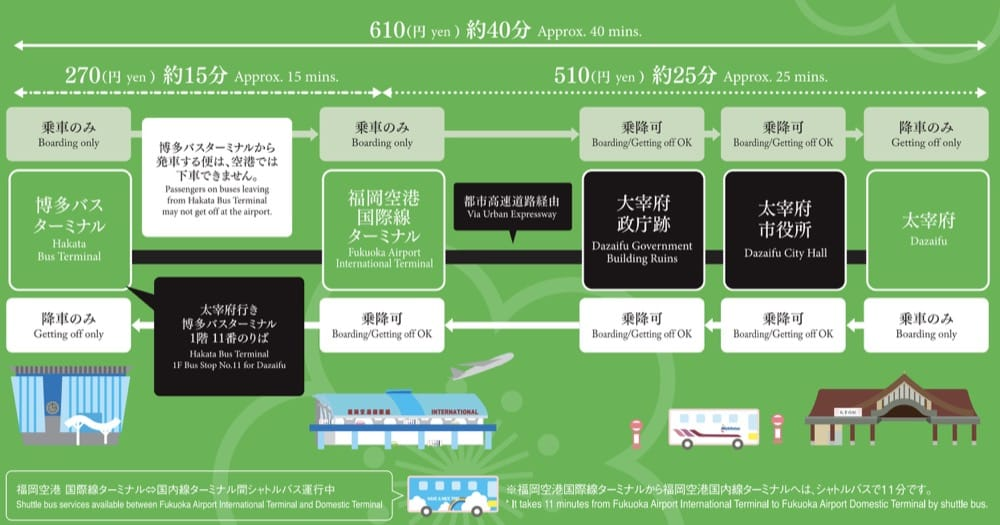 福岡太宰府交通方式(直達巴士,西鐵電車),太宰府交通票券整理