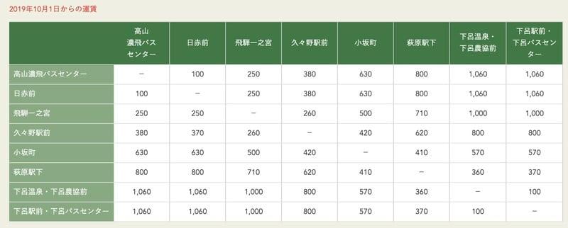 岐阜交通-高山到下呂巴士,下呂到高山巴士(時刻表、乘車位置)