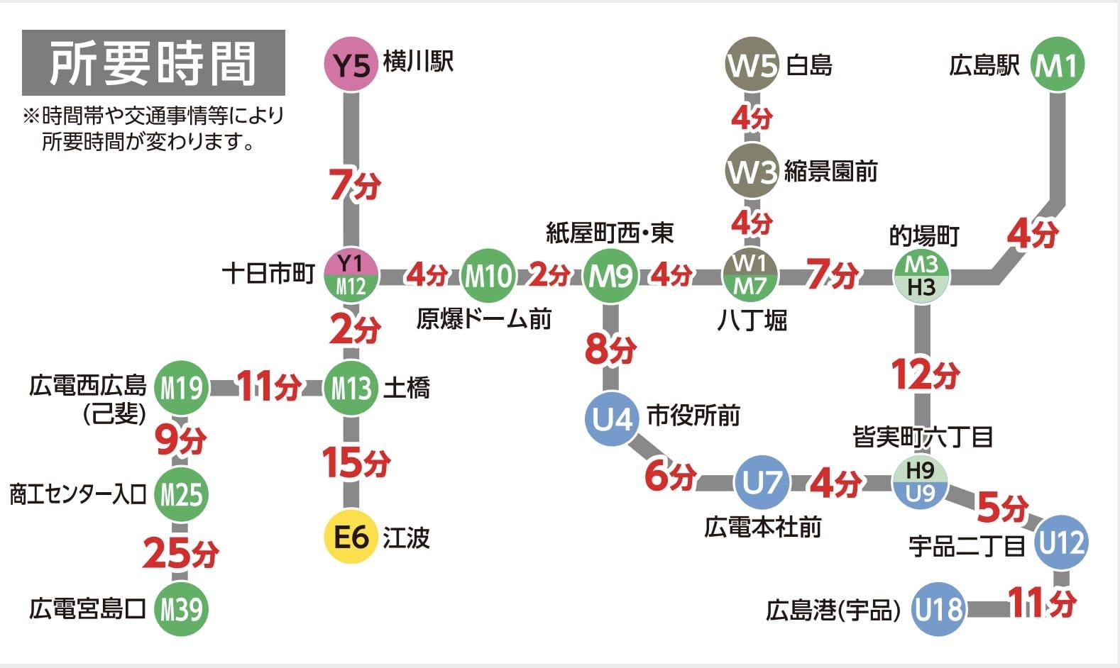 廣島市區交通|廣島路面電車、廣島路面電車一日券、搭車方式