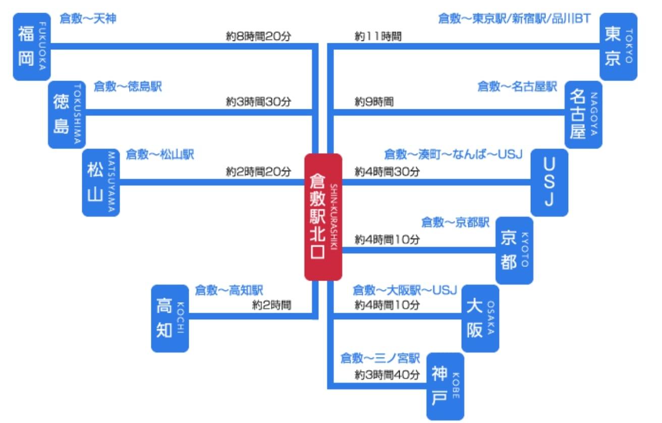 日本倉敷車站設施、倉敷車站寄物、倉敷電車巴士交通