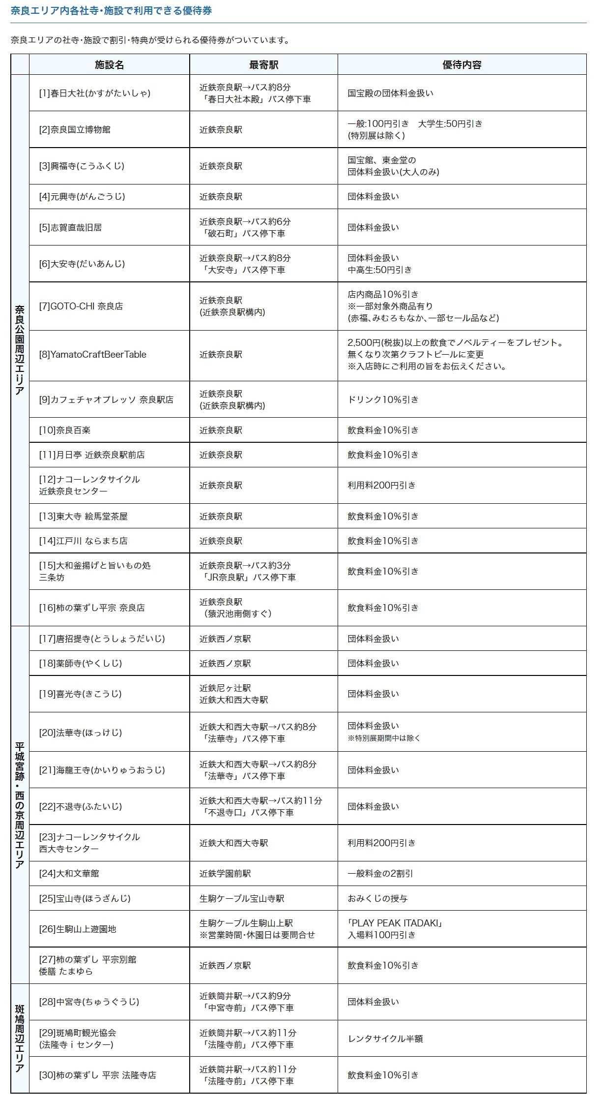 奈良交通票券|奈良斑鳩一日券使用方式、版本、購買地點介紹