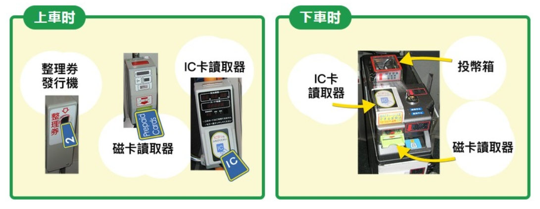 神戶地鐵巴士交通票券 神戶市巴士・地下鐵一日券