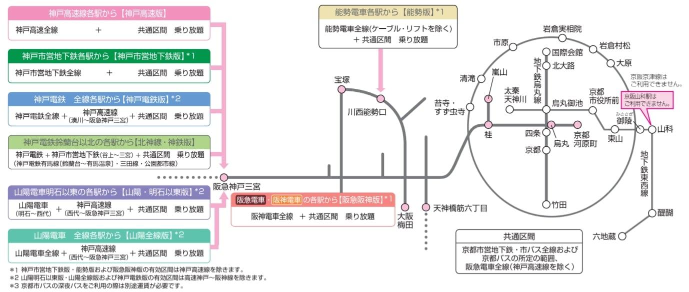 美麗古都地下鐵巴士一日券(京都巴士、市巴士、地下鐵、阪急電車)