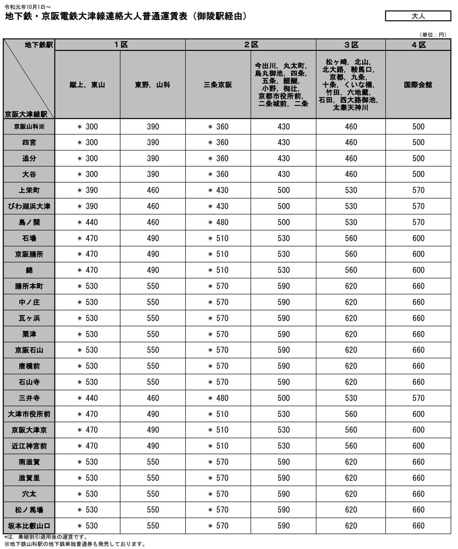 京都地下鐵時刻表車資查詢教學