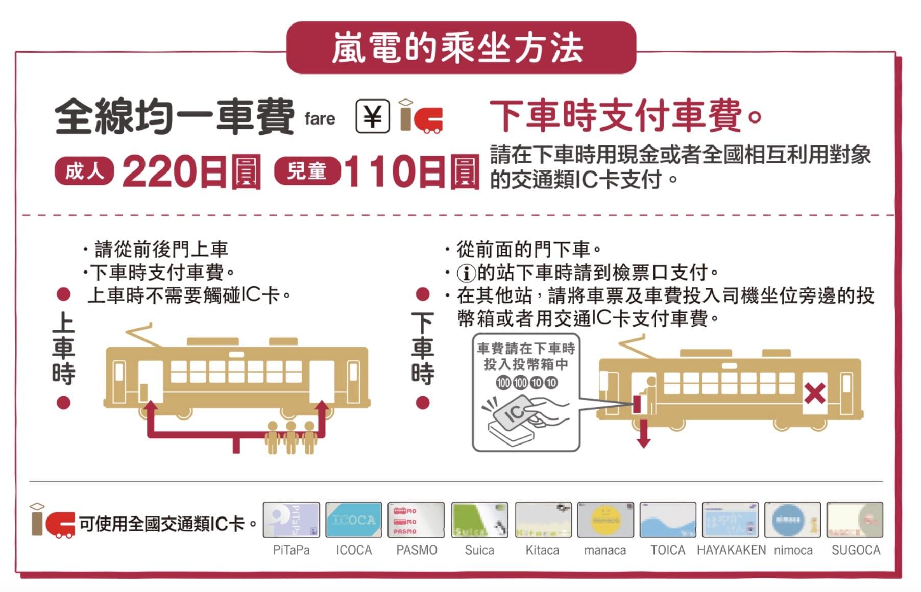 嵐山交通-京福電鐵(嵐山電車),4種嵐電一日券