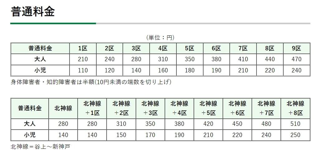 神戶市營地下鐵、神戶市營地下鐵一日券、交通票券整理