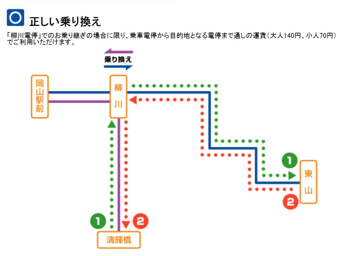 岡山交通 岡山路面電車搭車方式、路面電車一日券、景點推薦