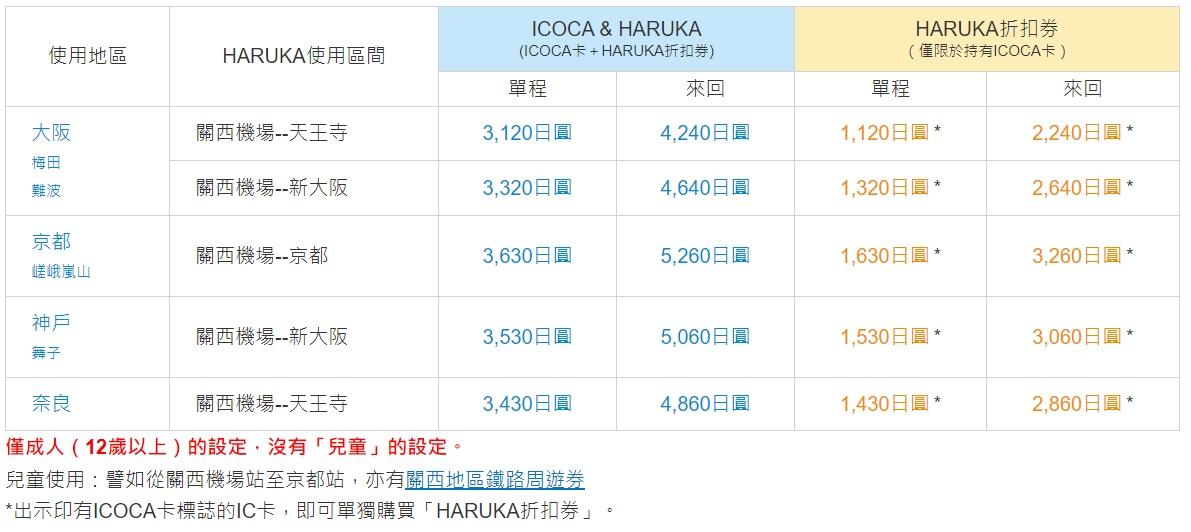 JR西日本交通票券|ICOCA & HARUKA套票介紹使用