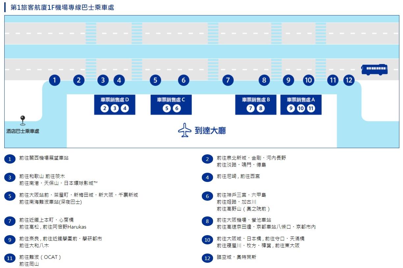關西大阪臨空城Outlet交通(JR鐵路、南海電鐵、巴士)