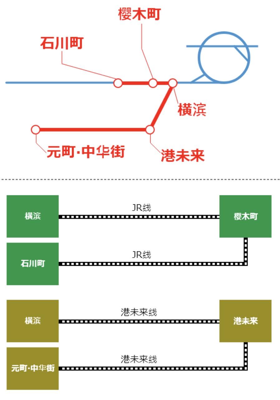 SUICA可用的四張交通優惠票整理