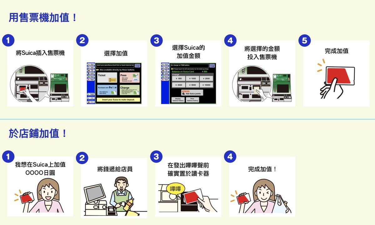 日本IC卡|Welcome Suica(使用方式同SUICA但免押金有時間限制)