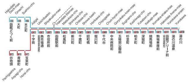 函館路面電車路線圖